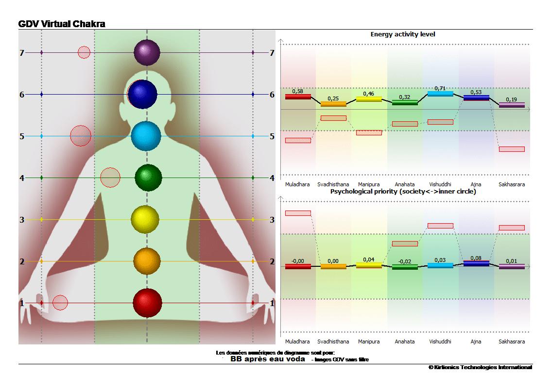 bb-chakra-apres-prise-eau-vortex-min
