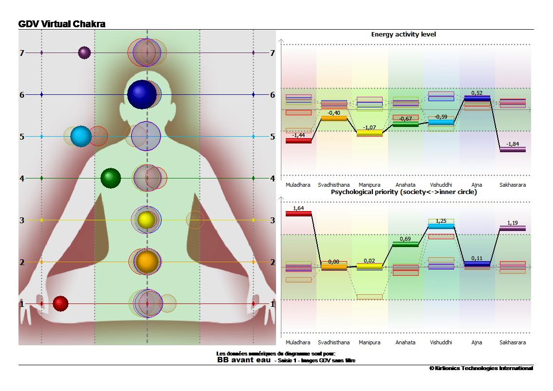 bb-chakra-avant-prise-eau-vortex-min