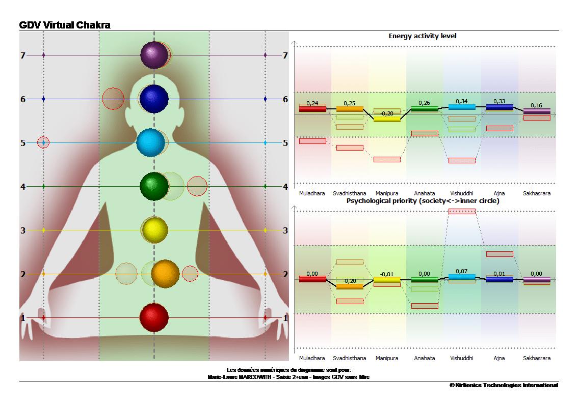 m-lm-chakra-apres-prise-eau-vortex-min