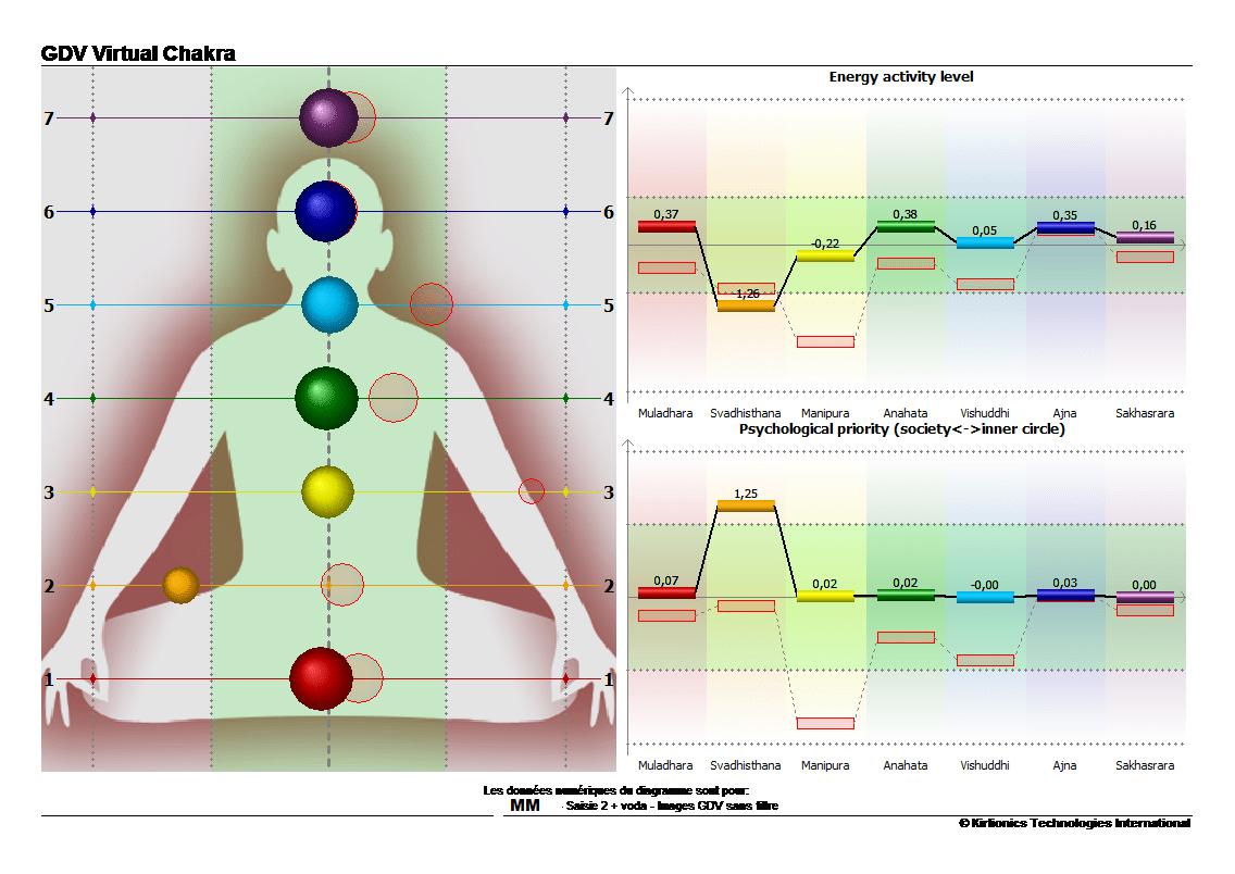 mm-chakra-apres-prise-eau-vortex-min