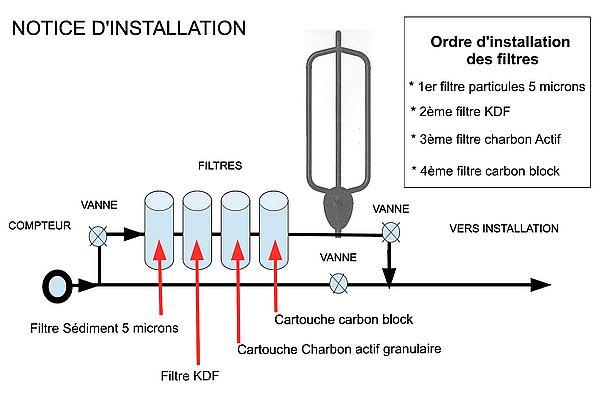 shéma de montage d'un vortexeur d'eau Voda pour redynamiser l'eau