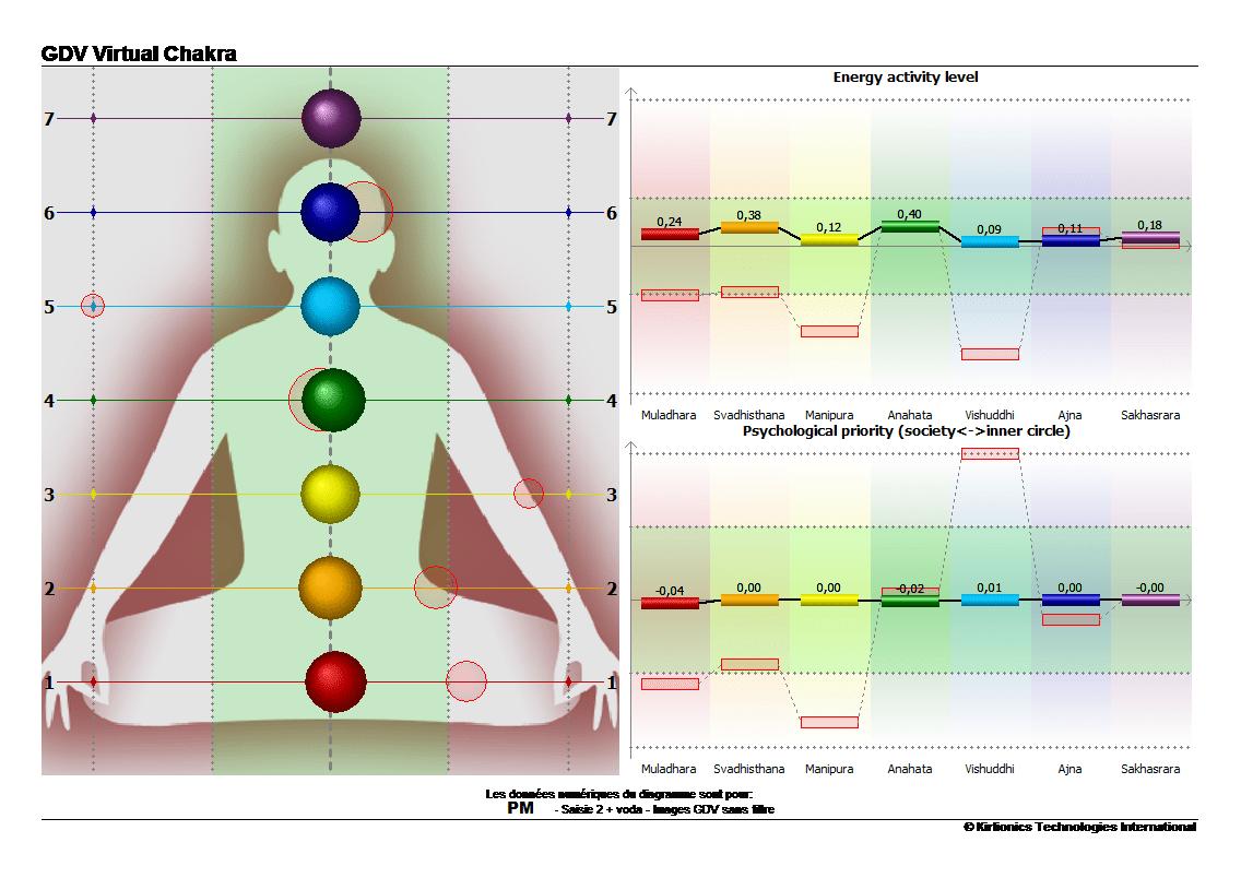 pm-chakra-apres-prise-eau-vortex-min