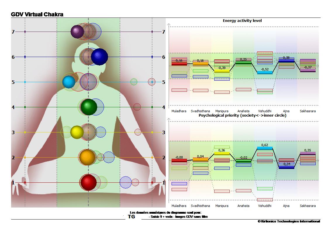 tg-chakra-apres-prise-eau-vortex-min